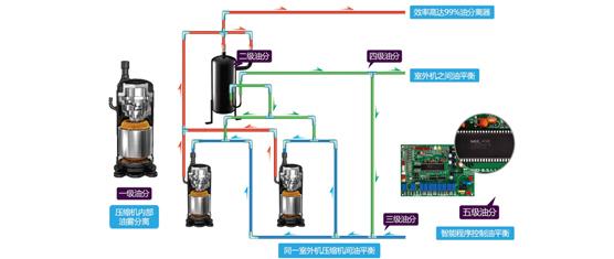 五级控油技术