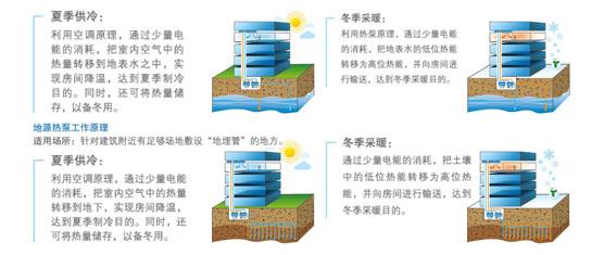 地源热泵工作原理