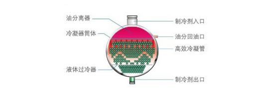 高效冷凝器原理