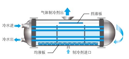 滿液式蒸發器工作原理