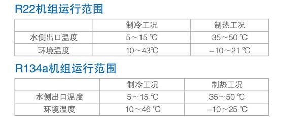 R22和R134a冷媒对比图