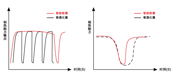 智能除霜曲线图