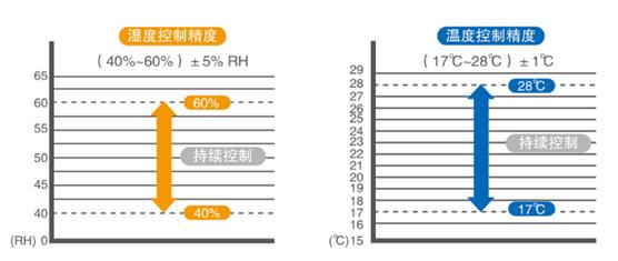 温度控制精度对比图
