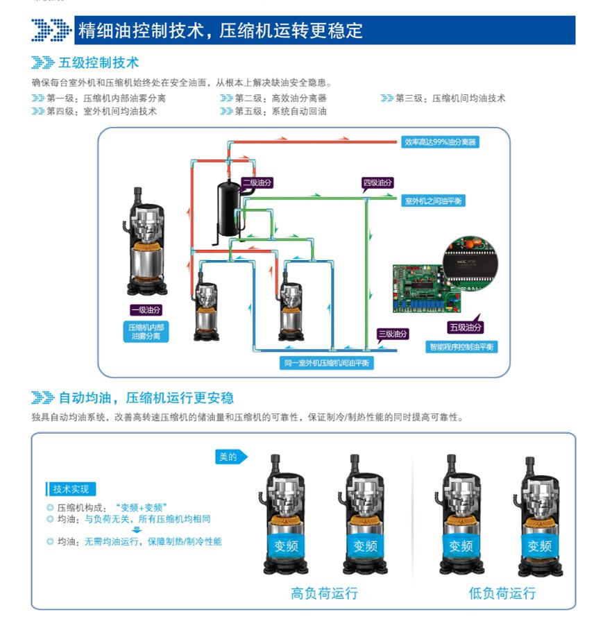 精细油控制技术,压缩机运转更稳定