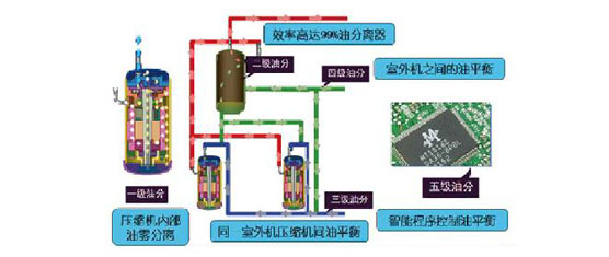 五级油控制技术